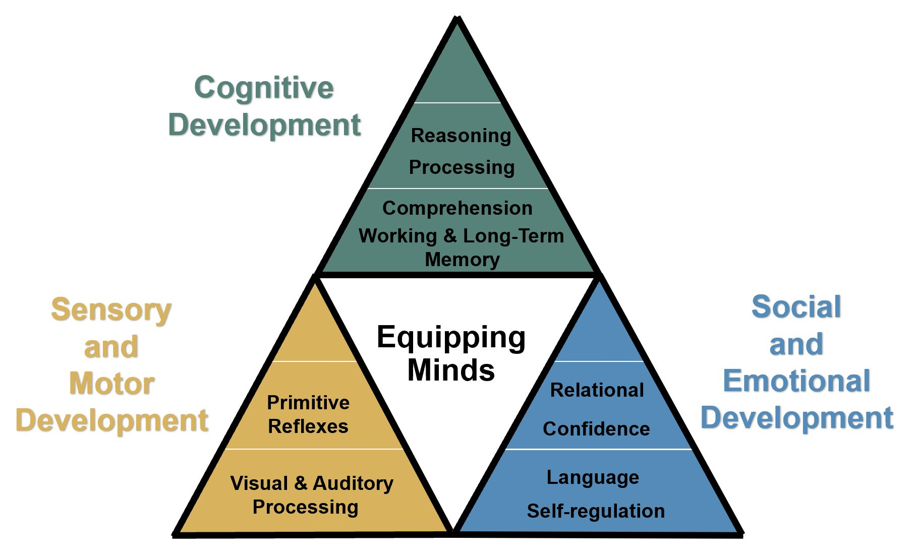 Equipping Minds
